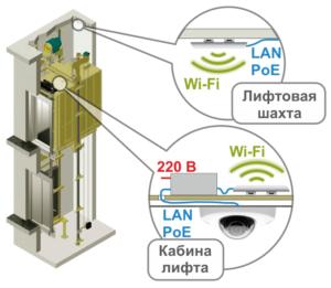 использование wifi для организации видеонаблюдения в лифте